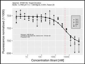 Citrulline Aptamer Binding Curve